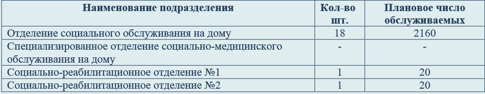 kol-vo-obsluzh-csonekl