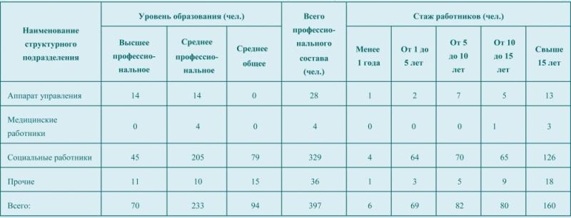 sotrudniki-csonekl-2019-1